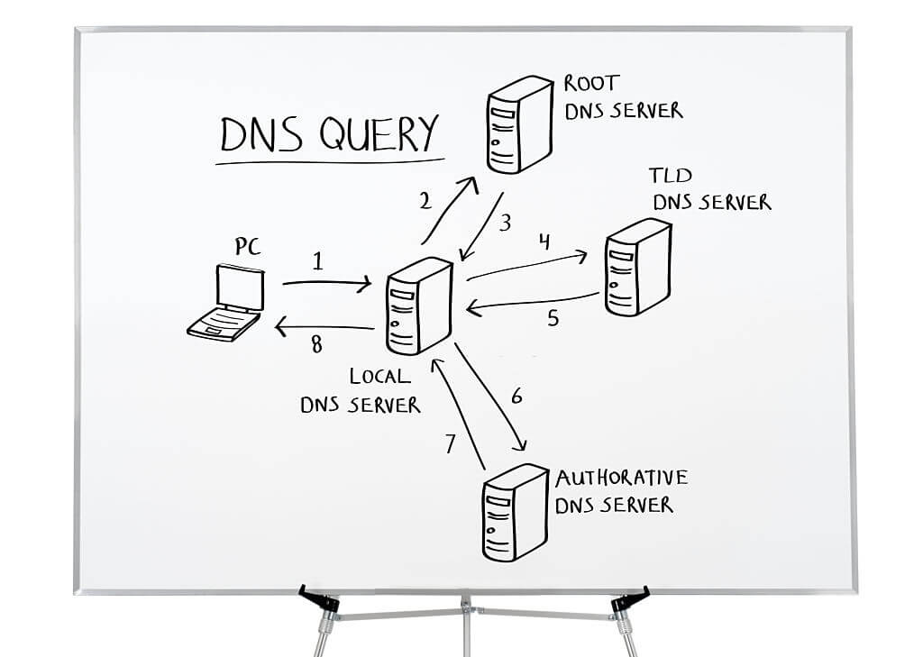 How Do DNS Servers Work